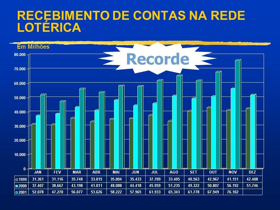 Recorde RECEBIMENTO DE CONTAS NA REDE LOTÉRICA Em Milhões