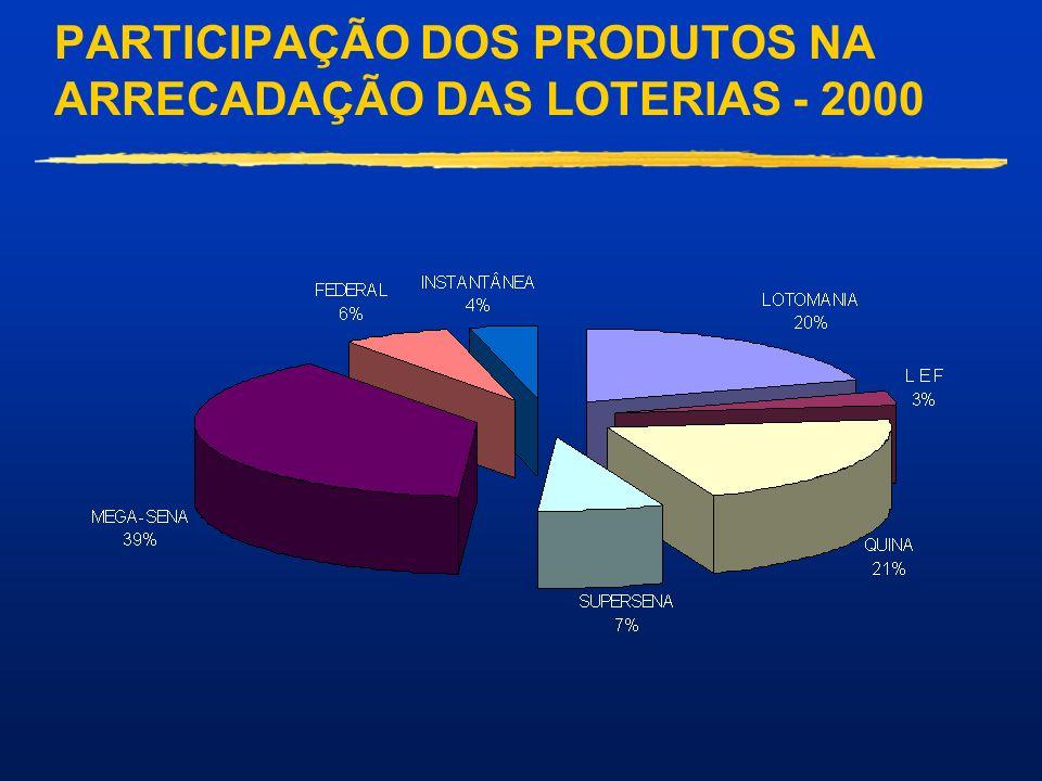 PARTICIPAÇÃO DOS PRODUTOS NA ARRECADAÇÃO DAS LOTERIAS - 2000