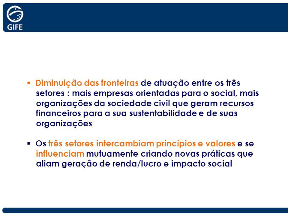 Diminuição das fronteiras de atuação entre os três setores : mais empresas orientadas para o social, mais organizações da sociedade civil que geram re