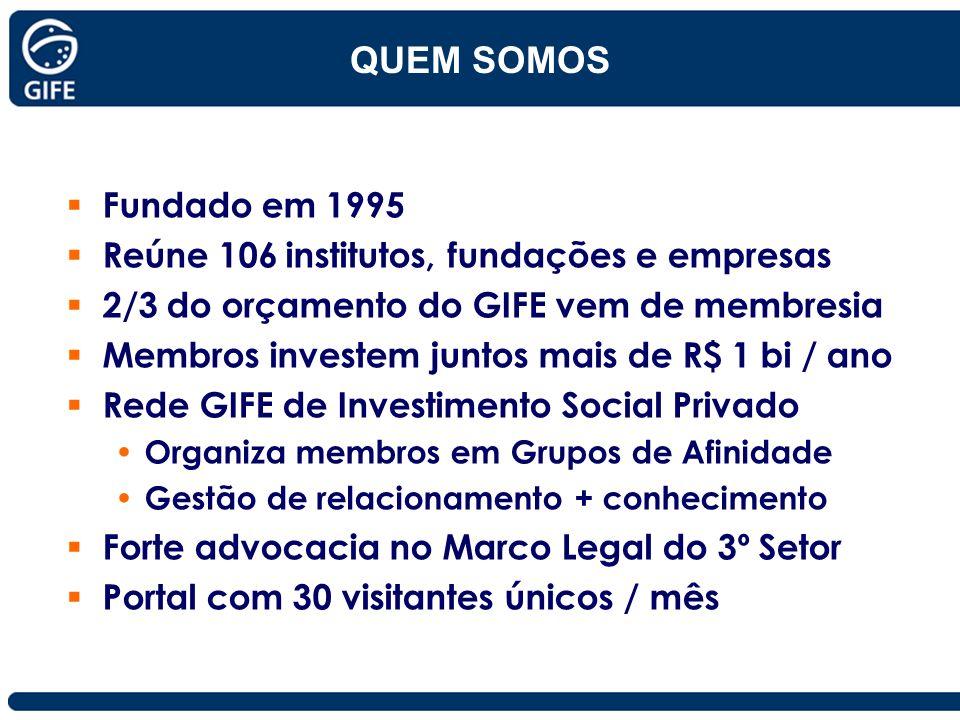 Fundado em 1995 Reúne 106 institutos, fundações e empresas 2/3 do orçamento do GIFE vem de membresia Membros investem juntos mais de R$ 1 bi / ano Red