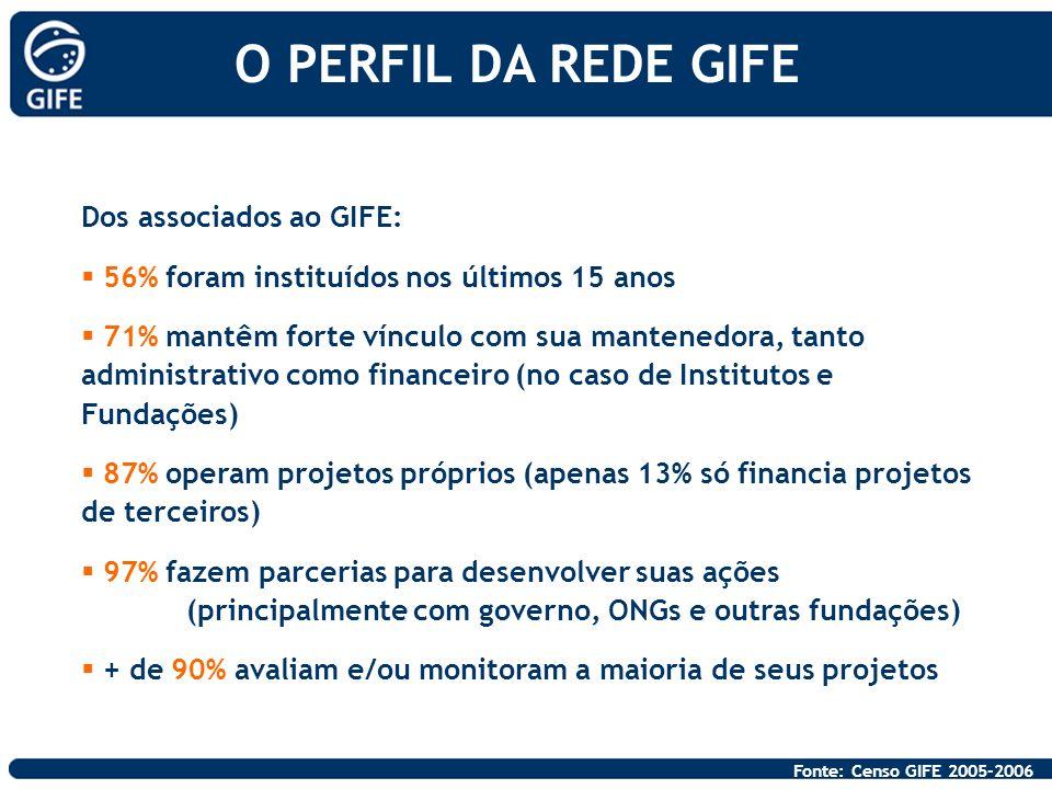 Dos associados ao GIFE: 56% foram instituídos nos últimos 15 anos 71% mantêm forte vínculo com sua mantenedora, tanto administrativo como financeiro (