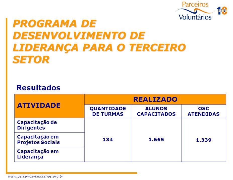www.parceirosvoluntarios.org.br REALIZADO QUANTIDADE DE TURMAS ALUNOS CAPACITADOS OSC ATENDIDAS Capacitação de Dirigentes 1341.665 1.339 Capacitação e