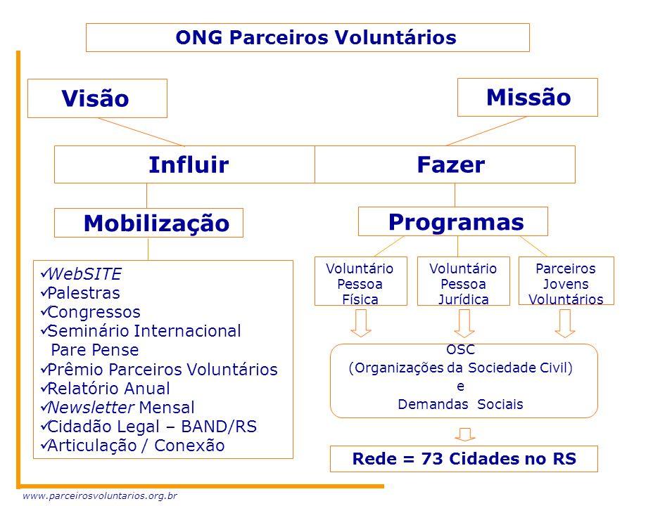 OSC (Organizações da Sociedade Civil) e Demandas Sociais Voluntário Pessoa Física Voluntário Pessoa Jurídica Parceiros Jovens Voluntários Rede = 73 Ci