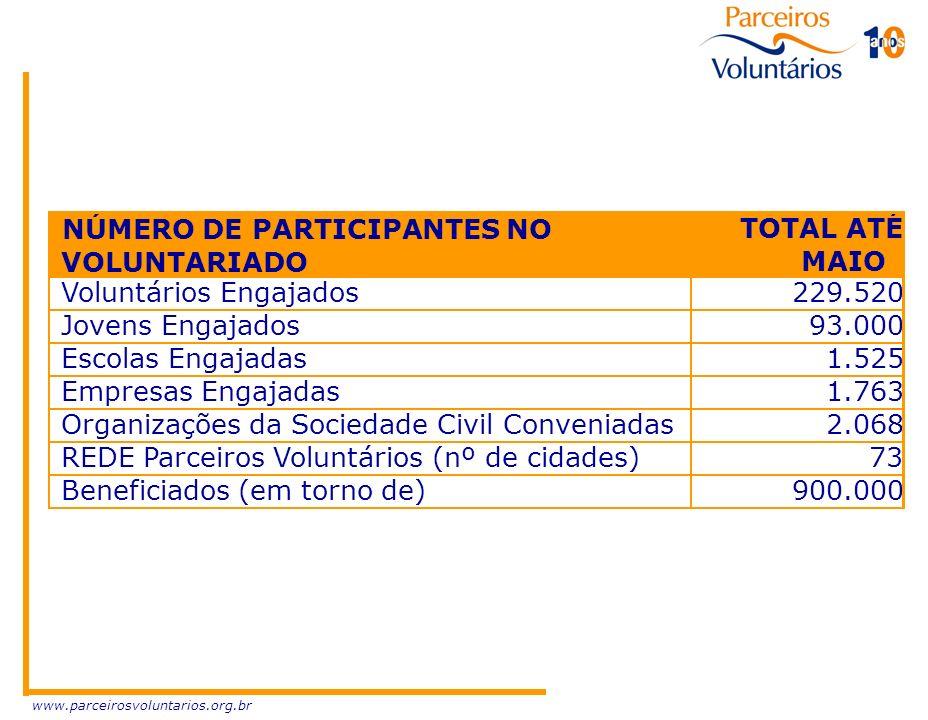 www.parceirosvoluntarios.org.br NÚMERO DE PARTICIPANTES NO VOLUNTARIADO TOTAL ATÉ MAIO Voluntários Engajados229.520 Jovens Engajados93.000 Escolas Eng