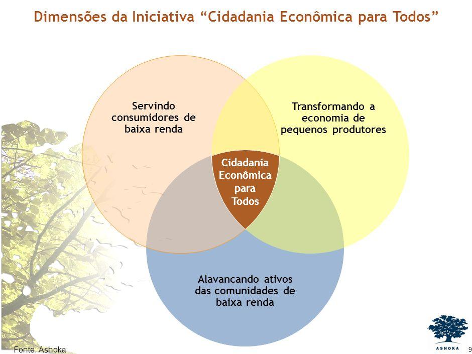 9 Dimensões da Iniciativa Cidadania Econômica para Todos Servindo consumidores de baixa renda Transformando a economia de pequenos produtores Cidadania Econômica para Todos Alavancando ativos das comunidades de baixa renda Fonte:Ashoka