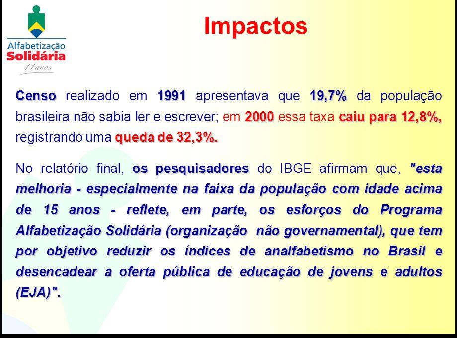 Impactos Censo199119,7% 2000caiu para 12,8%, queda de 32,3%. Censo realizado em 1991 apresentava que 19,7% da população brasileira não sabia ler e esc