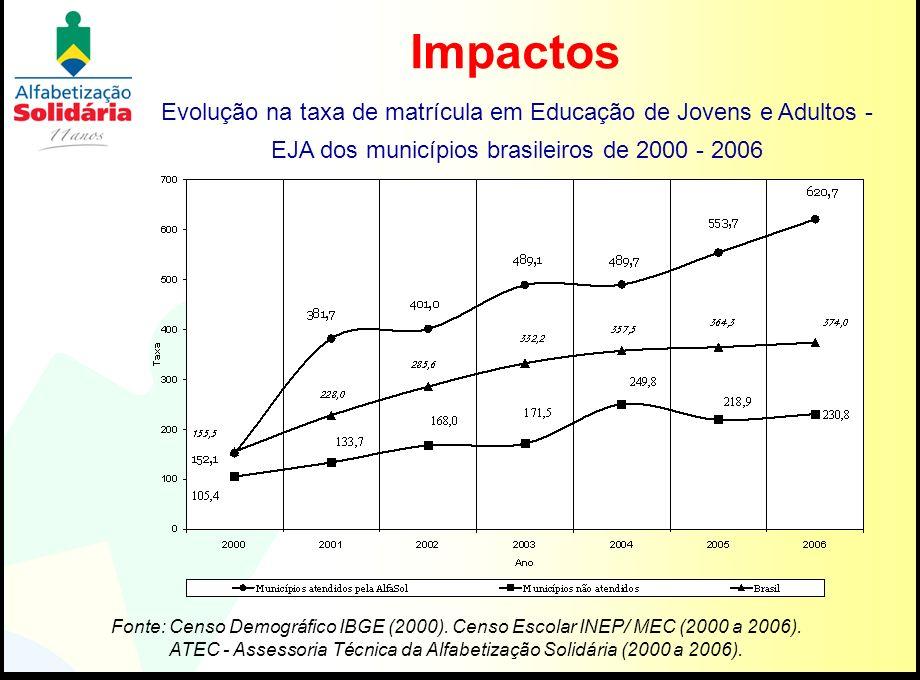 Impactos Evolução na taxa de matrícula em Educação de Jovens e Adultos - EJA dos municípios brasileiros de 2000 - 2006 Fonte: Censo Demográfico IBGE (