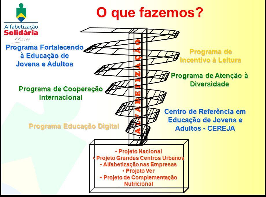 O que fazemos? A L F A B E T I Z A Ç Ã O Programa Fortalecendo à Educação de Jovens e Adultos Programa de Cooperação Internacional Programa de Incenti