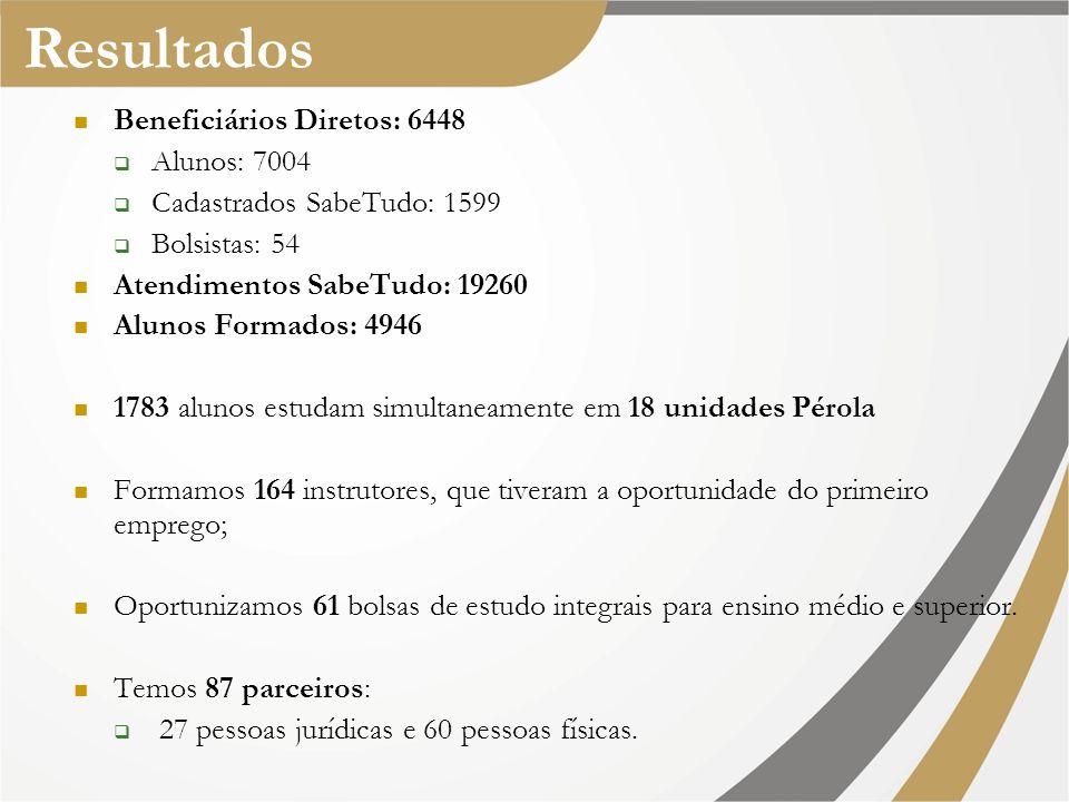 Pérola – Ciclo Virtuoso Mercado De Trabalho Voluntário Jovem Instrutor Cidadão Instrutor Estagiário I, II e III Funcionário I, II, III e IV Voluntário Profissional Conselheiro Padrinho Patrocinador Aluno