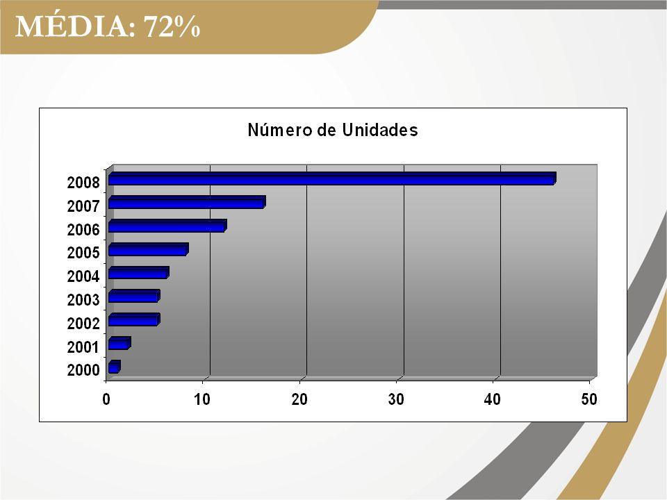MÉDIA: 88%