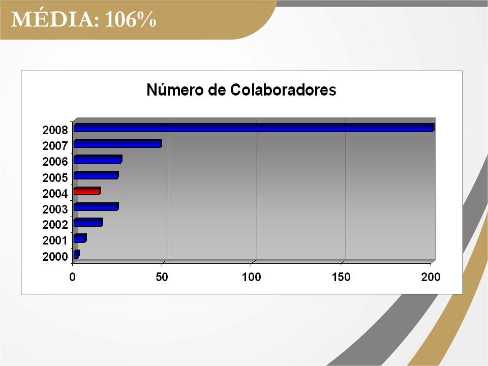 MÉDIA: 245%