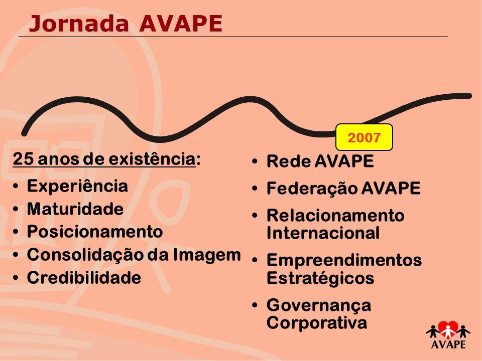 25 anos de existência: Experiência Maturidade Posicionamento Consolidação da Imagem Credibilidade 2007 Rede AVAPE Federação AVAPE Relacionamento Inter
