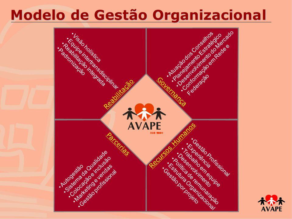 Modelo de Gestão Organizacional Atuação dos Conselhos Planejamento Estratégico Desenvolvimento do Mercado Conformação em Rede e Federação Gestão Profi