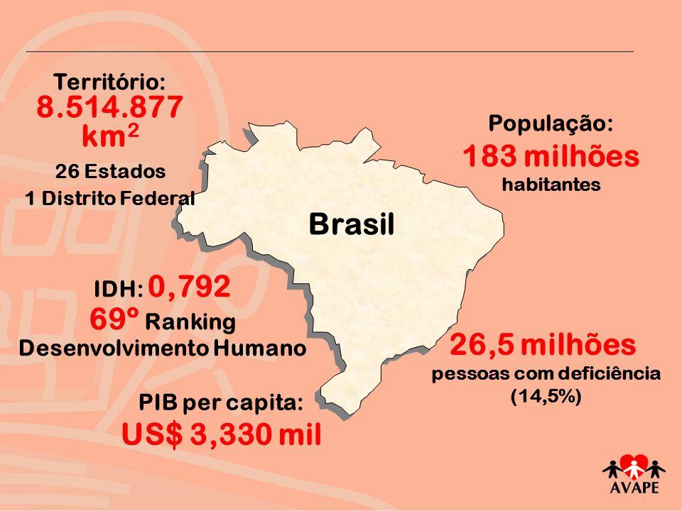 População: 183 milhões habitantes 26,5 milhões pessoas com deficiência (14,5%) Território: 8.514.877 km 2 26 Estados 1 Distrito Federal PIB per capita