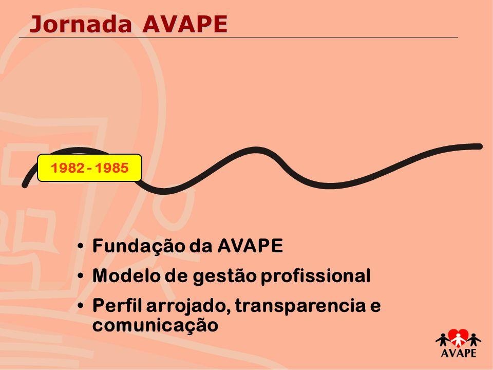Primeira parceria em colocação profissional na Volkswagen Consolidação do modelo de gestão linguagem de negócios marketing institucional gestão de pessoas 1985 - 1994 Jornada AVAPE