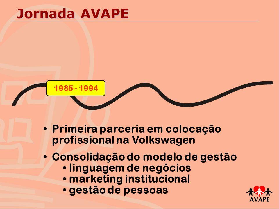 Certificação ISO / Qualidade Total Expansão geográfica com foco em parcerias Desenvolvimento de Recursos Humanos 1995 - 2006 Jornada AVAPE