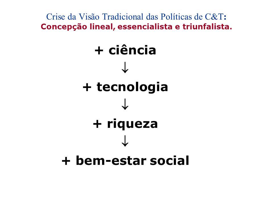 Sobre a Tecnologia Social Origens Crise da Visão Tradicional das Políticas de C&T A Tecnologia Apropriada O Movimento CTS – Ciência, Tecnologia e Soci
