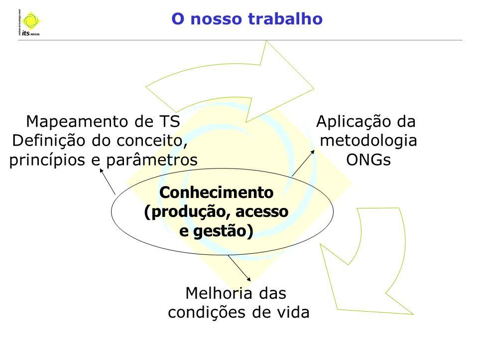 O nosso trabalho Aplicação da metodologia ONGs Melhoria das condições de vida Mapeamento de TS Definição do conceito, princípios e parâmetros Conhecimento (produção, acesso e gestão)