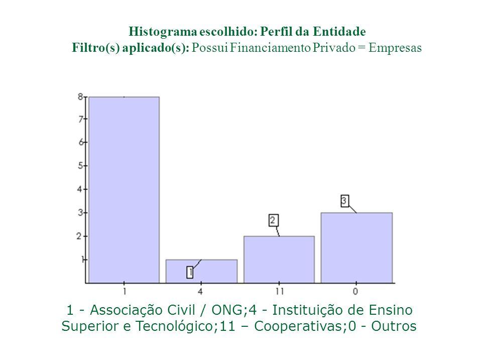 Histograma escolhido: Perfil da Entidade Filtro(s) aplicado(s): Nenhum 1 - Associação Civil / ONG;4 - Instituição de Ensino Superior e Tecnológico;5 -