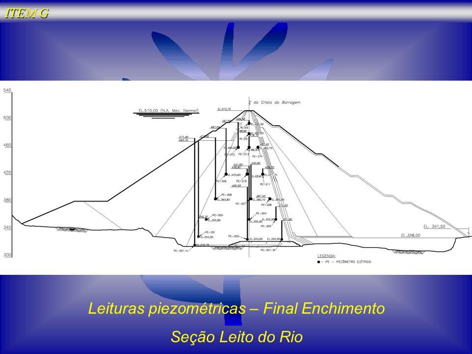 Leituras piezométricas – Final Enchimento Seção Leito do Rio ITEM G