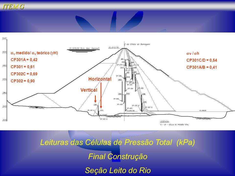 Leituras das Células de Pressão Total (kPa) Final Construção Seção Leito do Rio Vertical Horizontal medido/ teórico ( H) CP301A = 0,42 CP301 = 0,61 CP