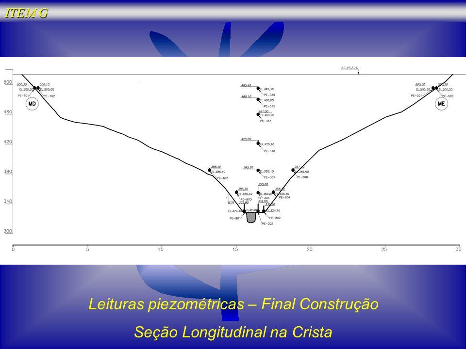 Leituras piezométricas – Final Construção Seção Longitudinal na Crista ITEM G