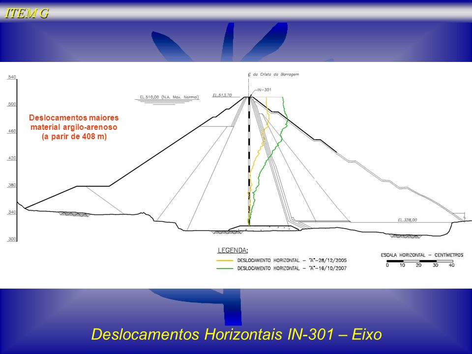 Deslocamentos Horizontais IN-301 – Eixo Deslocamentos maiores material argilo-arenoso (a parir de 408 m) ITEM G