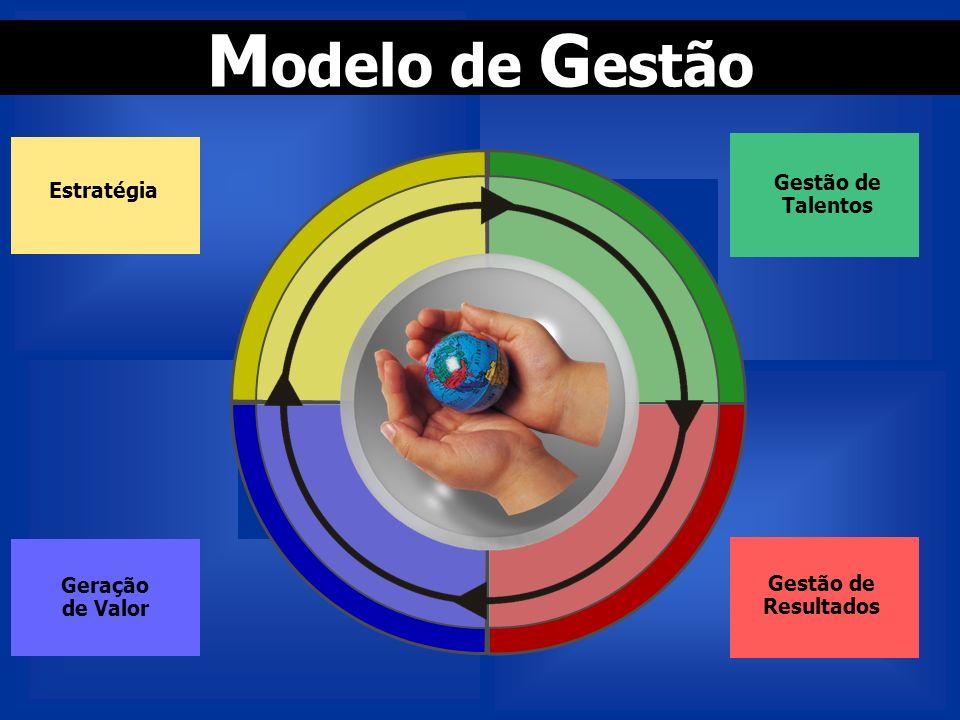 Geração de Valor Estratégia Gestão de Talentos Gestão de Resultados M odelo de G estão