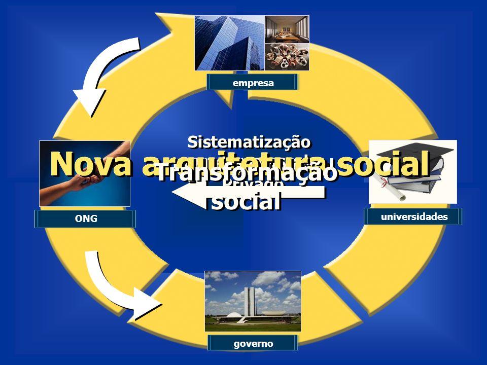 empresa Investimento Social Privado ONG governo Sistematização para larga escala Políticas públicas universidades Nova arquitetura social Nova arquite