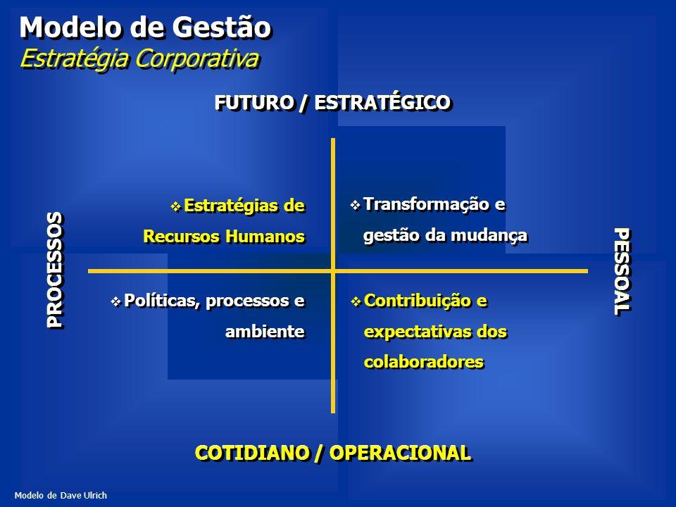 Modelo de Gestão Estratégia Corporativa Estratégias de Recursos Humanos Contribuição e expectativas dos colaboradores Transformação e gestão da mudanç