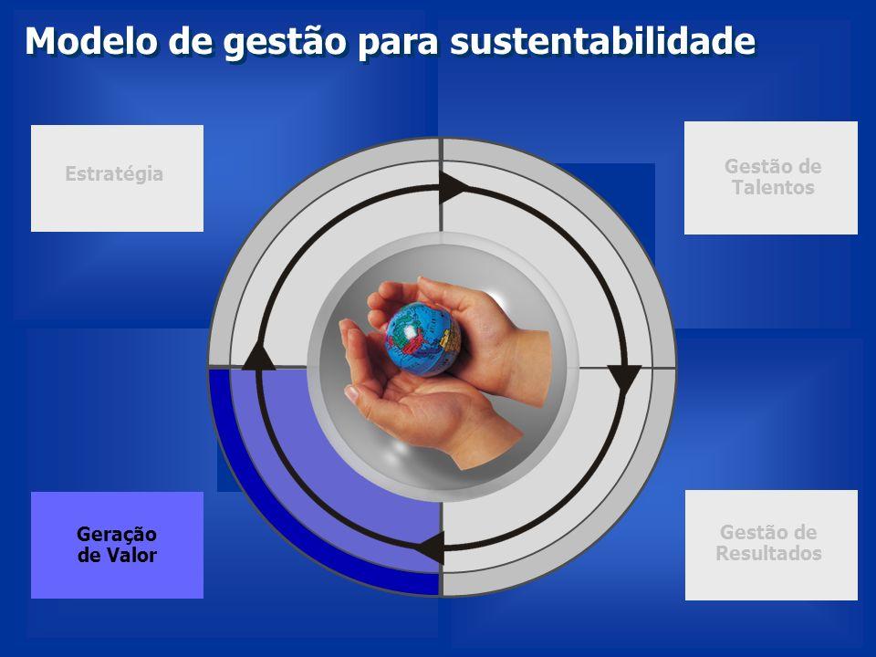 Geração de Valor Estratégia Gestão de Talentos Gestão de Resultados Modelo de gestão para sustentabilidade