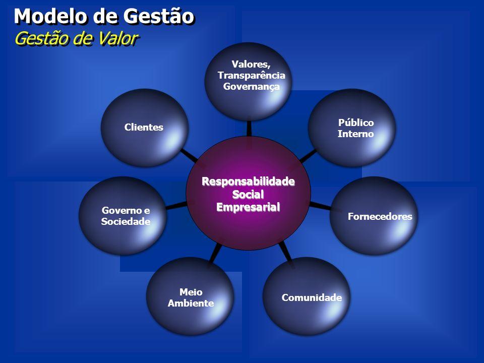 Modelo de Gestão Gestão de Valor ResponsabilidadeSocialEmpresarial Valores, Transparência Governança Fornecedores Governo e Sociedade Comunidade Meio