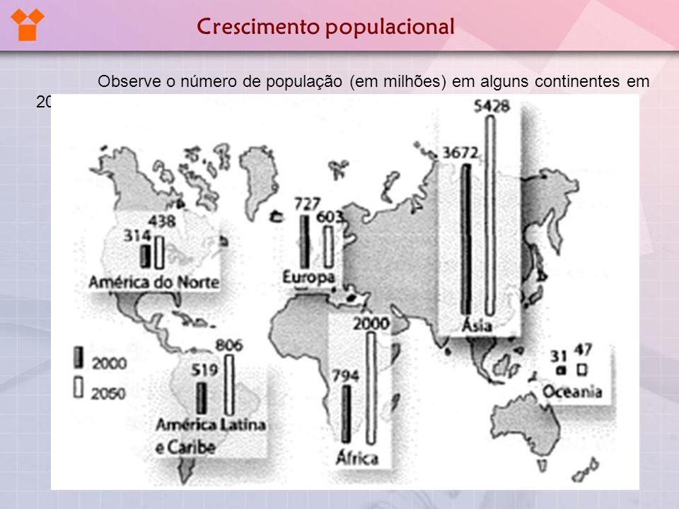 População mundial A taxa de crescimento vem caindo desde 1963, quando os índices de crescimento atingiram seu auge.