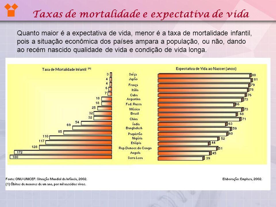 Mortalidade infantil: óbito de crianças durante o seu primeiro ano de vida.