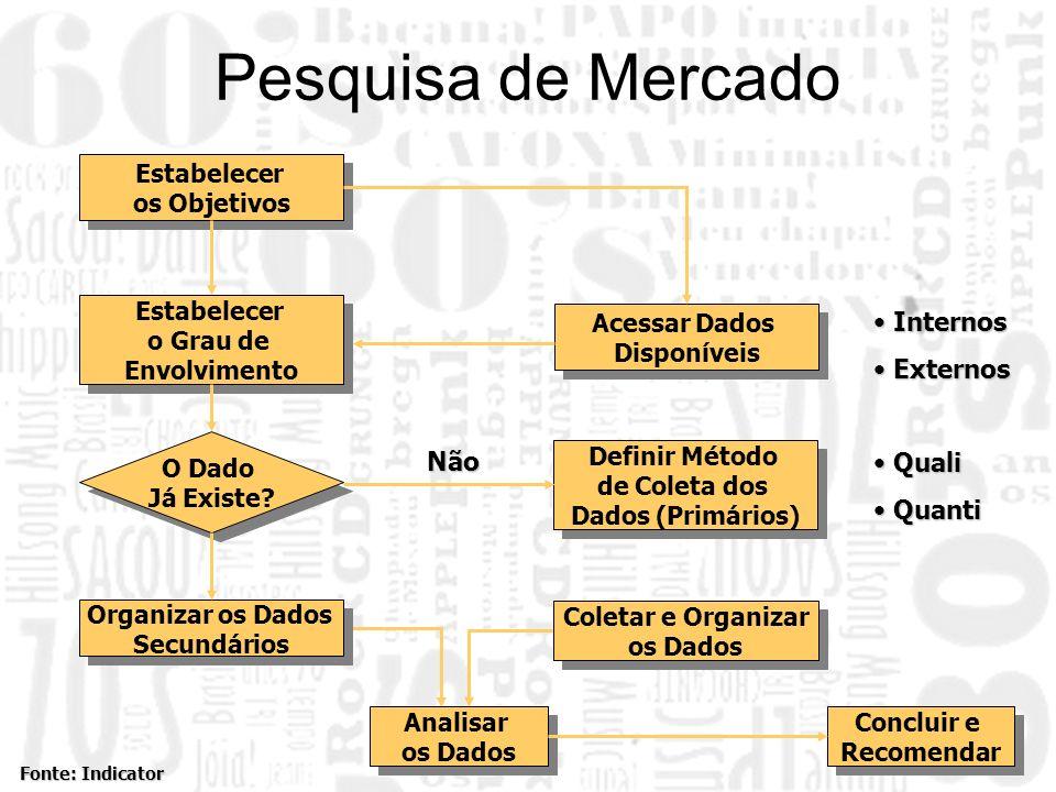 Pesquisa de Mercado Estabelecer os Objetivos Estabelecer o Grau de Envolvimento Organizar os Dados Secundários O Dado Já Existe? Acessar Dados Disponí