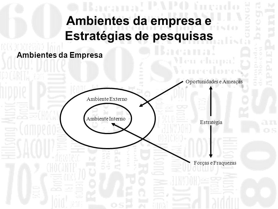 Ambientes da empresa e Estratégias de pesquisas Ambientes da Empresa Ambiente Interno Ambiente Externo Oportunidades e Ameaças Estratégia Forças e Fra