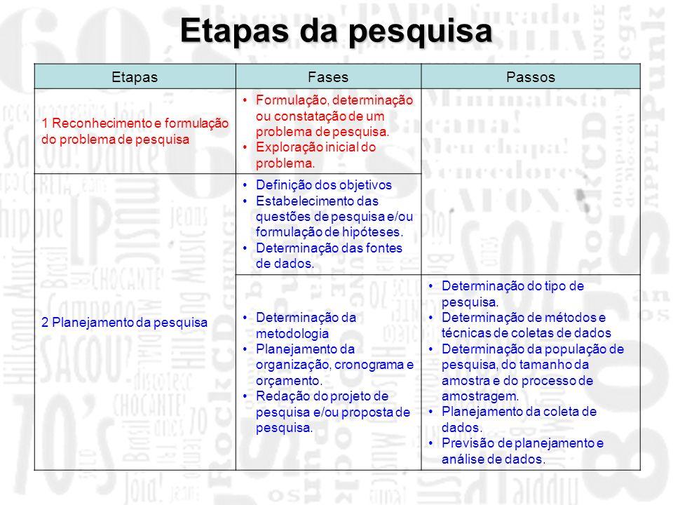 EtapasFasesPassos 1 Reconhecimento e formulação do problema de pesquisa Formulação, determinação ou constatação de um problema de pesquisa. Exploração