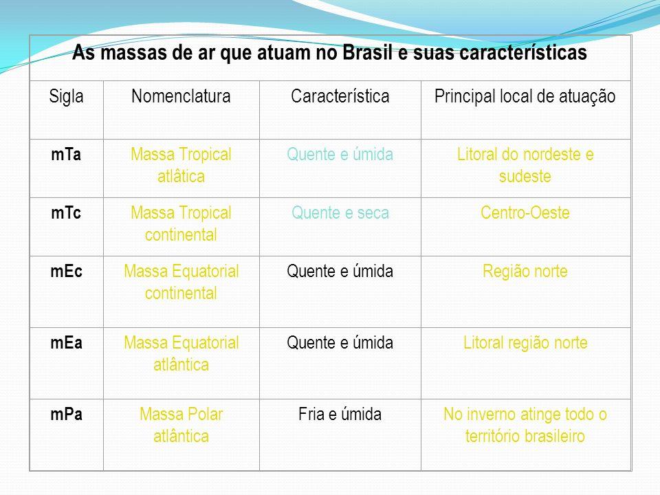 As massas de ar que atuam no Brasil e suas características SiglaNomenclaturaCaracterísticaPrincipal local de atuação mTa Massa Tropical atlâtica Quent