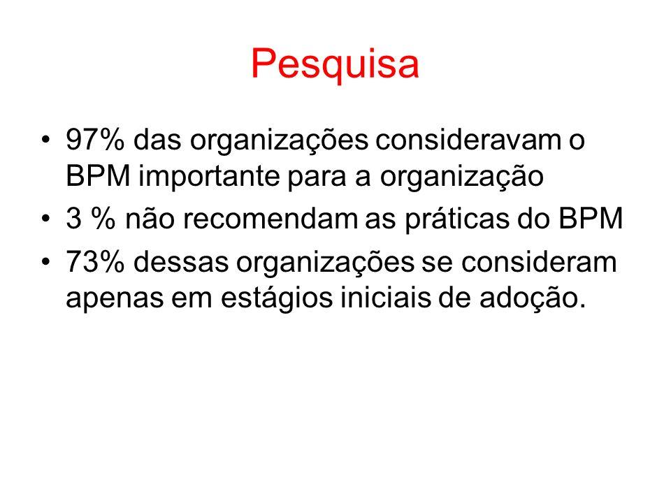 Pesquisa 97% das organizações consideravam o BPM importante para a organização 3 % não recomendam as práticas do BPM 73% dessas organizações se consid