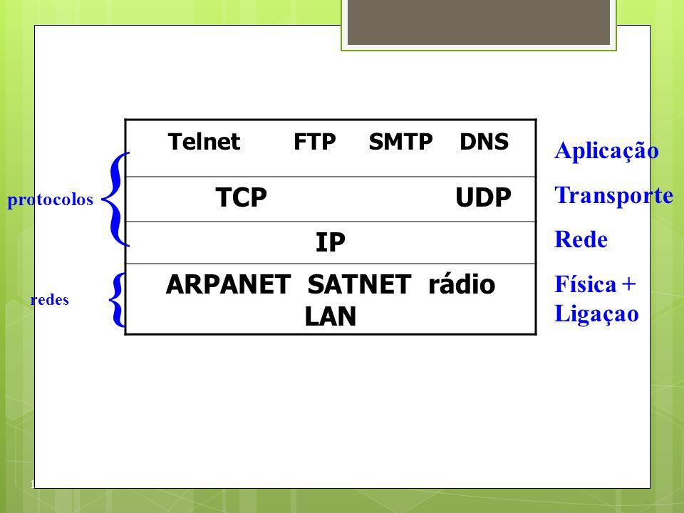 Telnet FTP SMTP DNS TCP UDP IP ARPANET SATNET rádio LAN 14 Aplicação Transporte Rede Física + Ligaçao { protocolos { redes