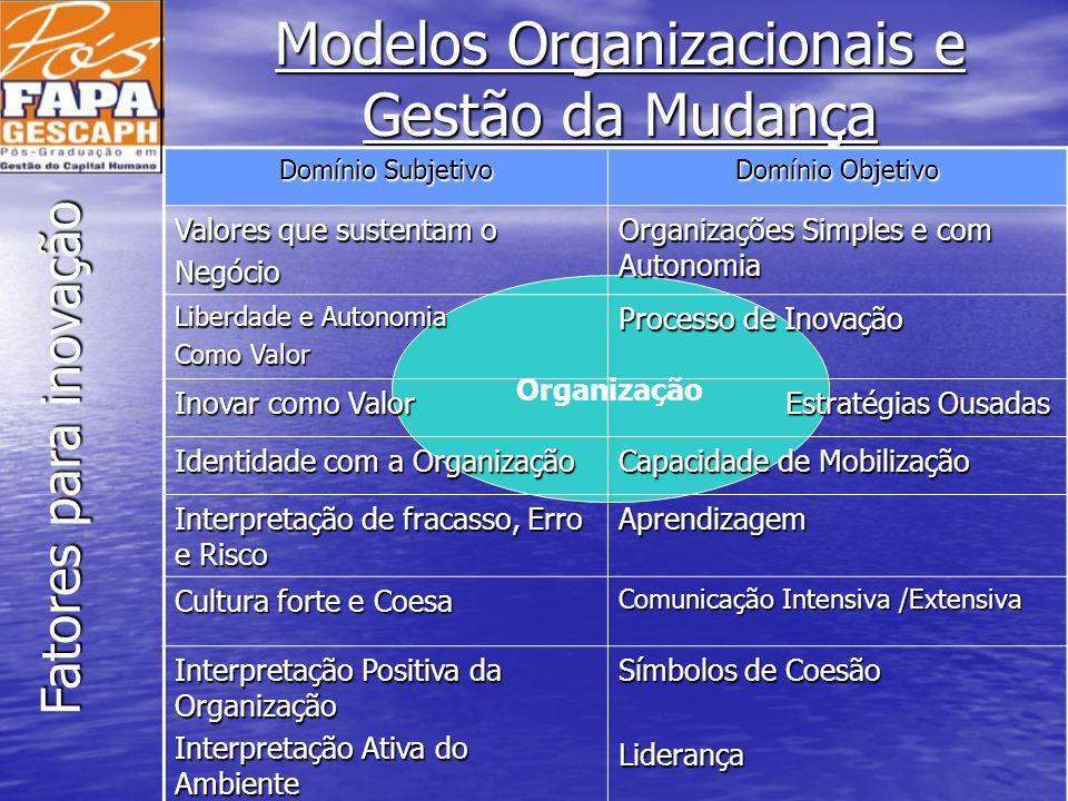 Modelos Organizacionais e Gestão da Mudança Organização Domínio Subjetivo Domínio Objetivo Valores que sustentam o Negócio Organizações Simples e com