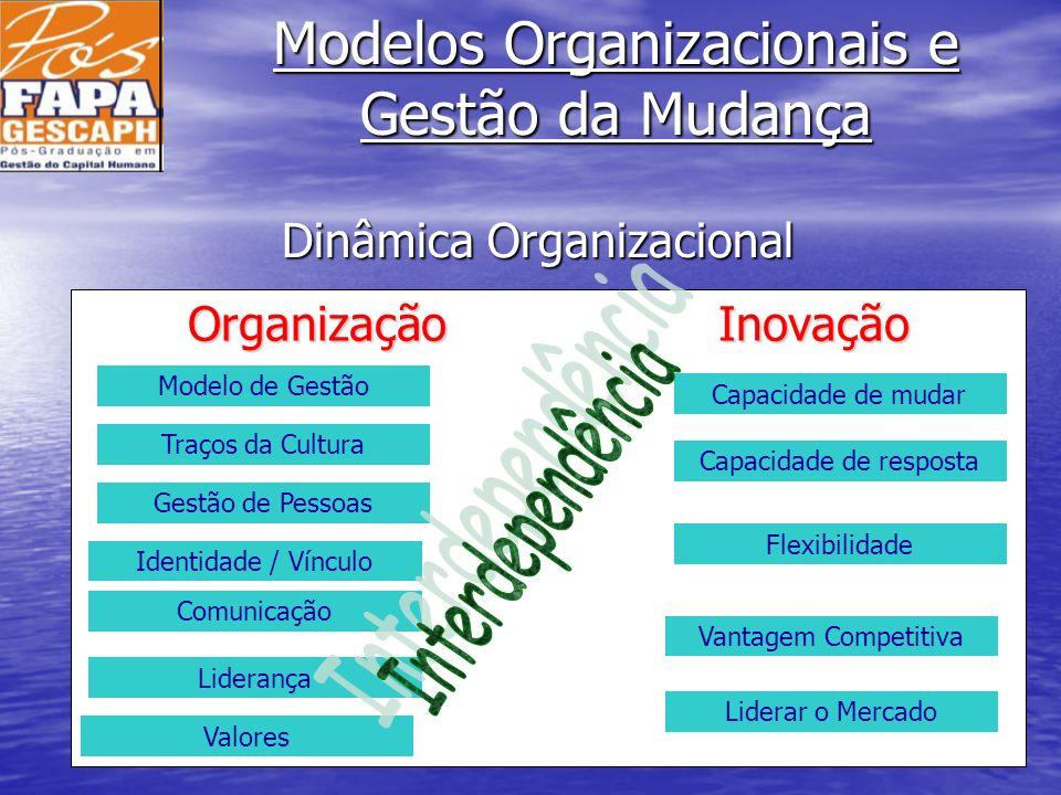 Modelos Organizacionais e Gestão da Mudança Organização Inovação Modelo de Gestão Traços da Cultura Liderança Identidade / Vínculo Comunicação Capacid