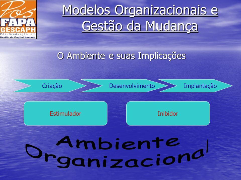 Modelos Organizacionais e Gestão da Mudança Criação Desenvolvimento Implantação EstimuladorInibidor O Ambiente e suas Implicações
