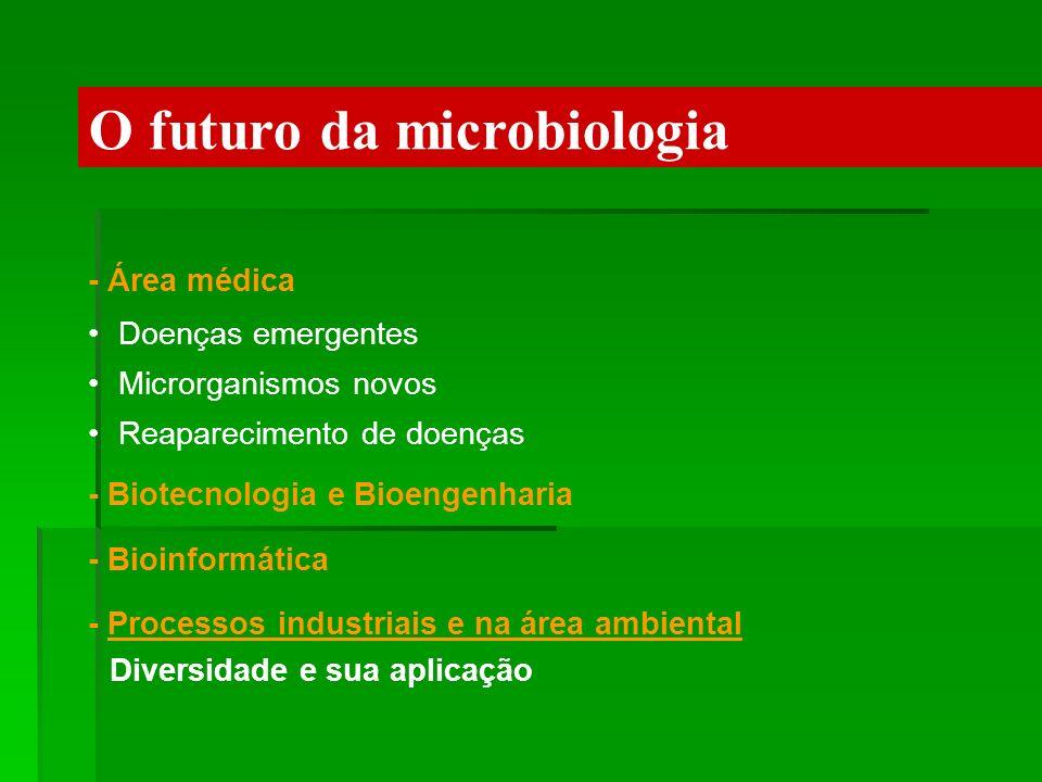 O futuro da microbiologia - Área médica Doenças emergentes Microrganismos novos Reaparecimento de doenças - Biotecnologia e Bioengenharia - Bioinformá
