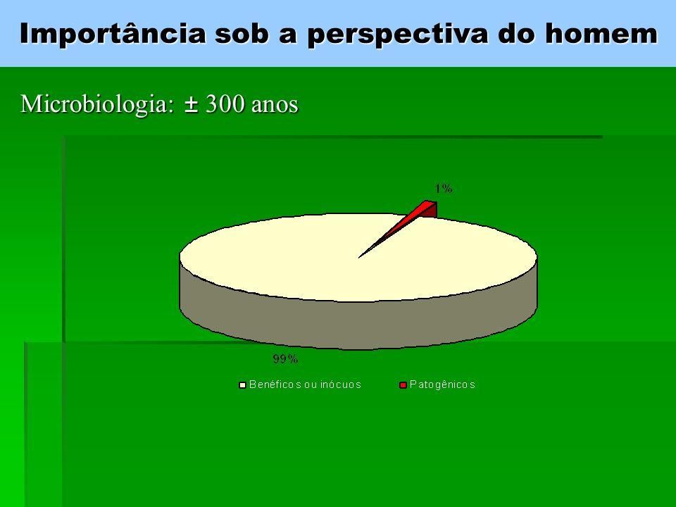 Porquê estudar Microbiologia.