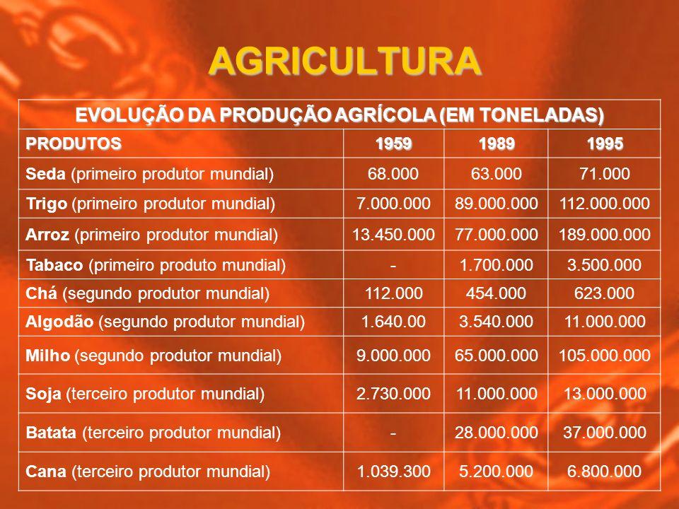 AGRICULTURA EVOLUÇÃO DA PRODUÇÃO AGRÍCOLA (EM TONELADAS) PRODUTOS195919891995 Seda (primeiro produtor mundial)68.00063.00071.000 Trigo (primeiro produ