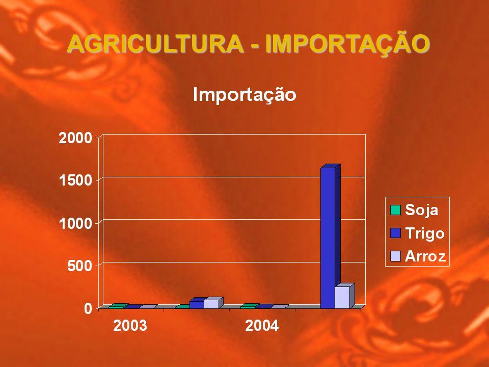 AGRICULTURA - IMPORTAÇÃO