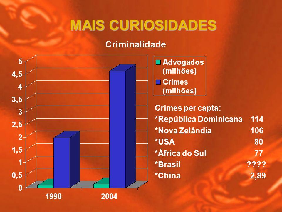 MAIS CURIOSIDADES Crimes per capta: *República Dominicana 114 *Nova Zelândia 106 *USA 80 *África do Sul 77 *Brasil ???? *China 2,89