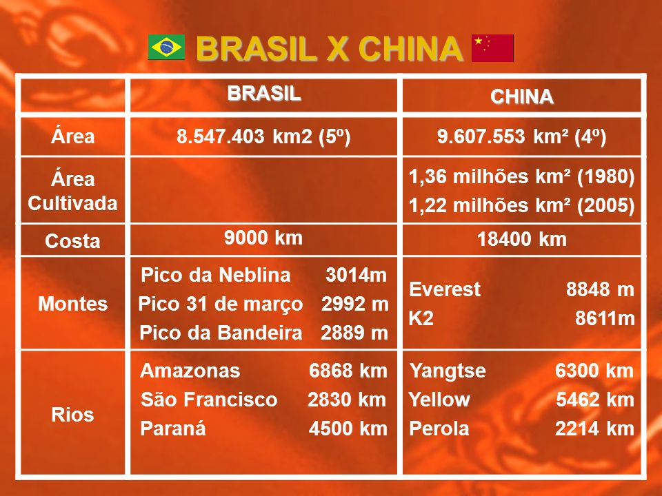 BRASILCHINA Área8.547.403 km2 (5º)9.607.553 km² (4º) Área Cultivada 1,36 milhões km² (1980) 1,22 milhões km² (2005) Costa 9000 km 18400 km Montes Pico