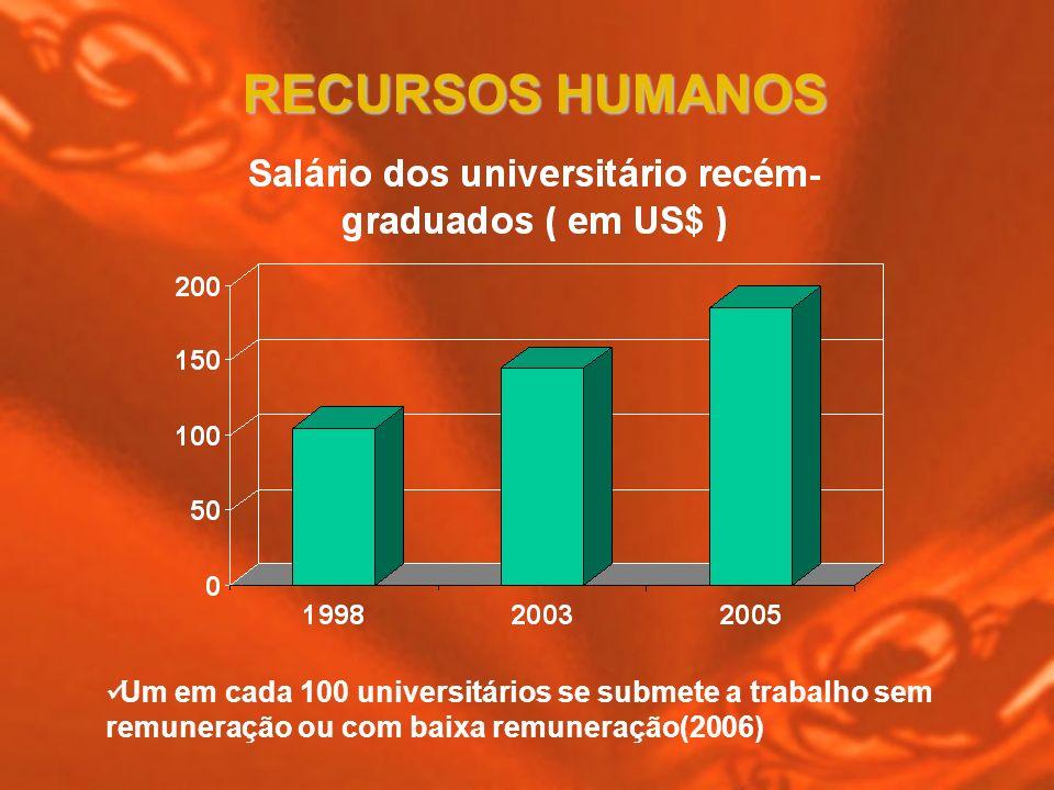 Um em cada 100 universitários se submete a trabalho sem remuneração ou com baixa remuneração(2006) RECURSOS HUMANOS